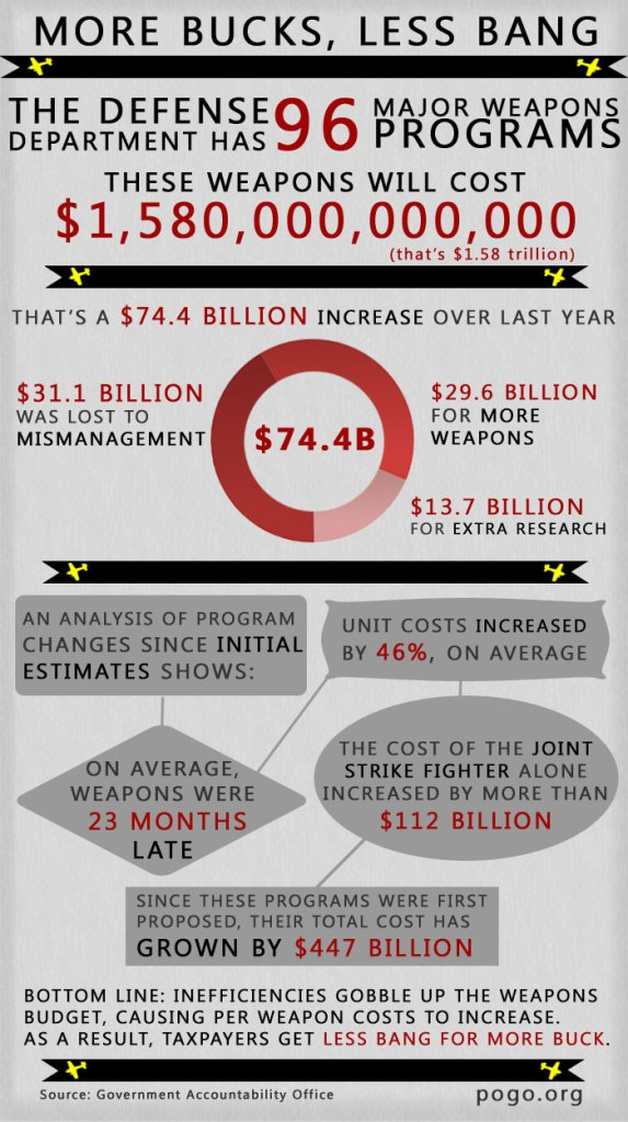 20131105tu-dod-weapons-programs-cost-military-expenses-expenditures-infographic-pogo